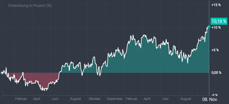 Scalable Capital - Portfolio-Entwicklung bis November 2017