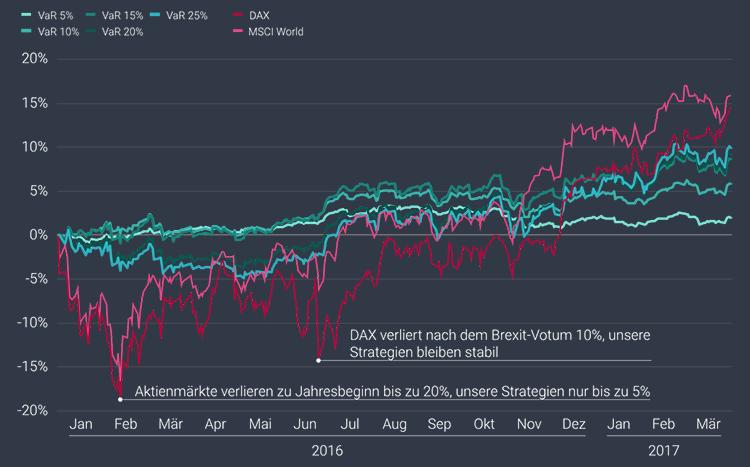 Sind Aktien eine Alternative zu Niedrigzinsanlagen?
